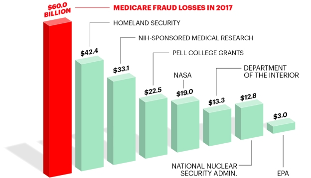 Medicare-fraud.bar-graph-comparison.AARP
